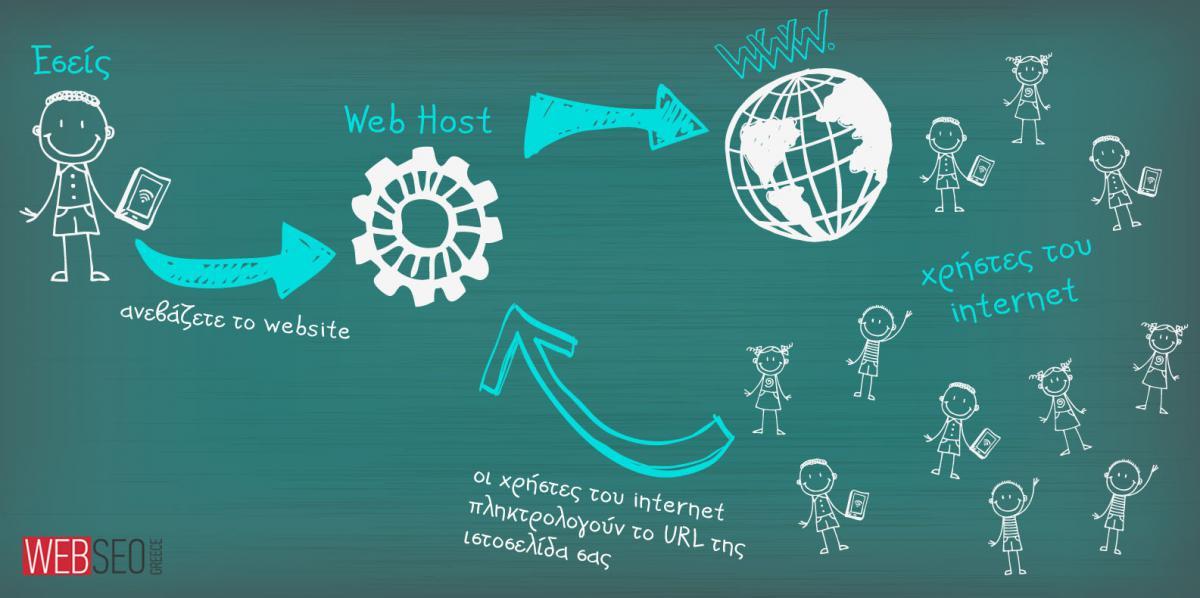 Τι είναι το web hosting